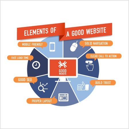 Elements of a good website